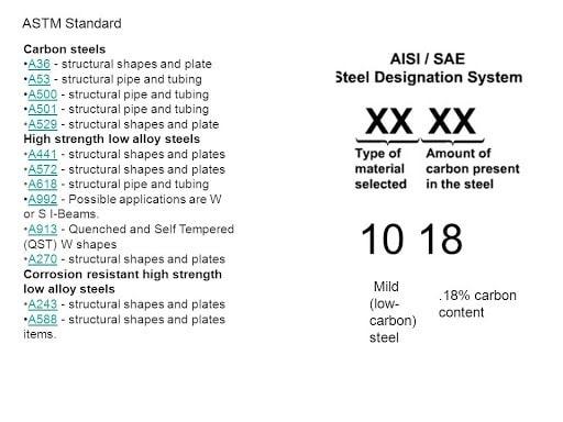 استانداردهای فولاد بعلاوه نحوه نامگذاری آنها